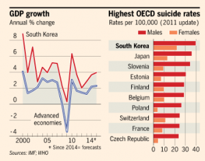 South Korea´s GDP and suicide rate growth interlinked.