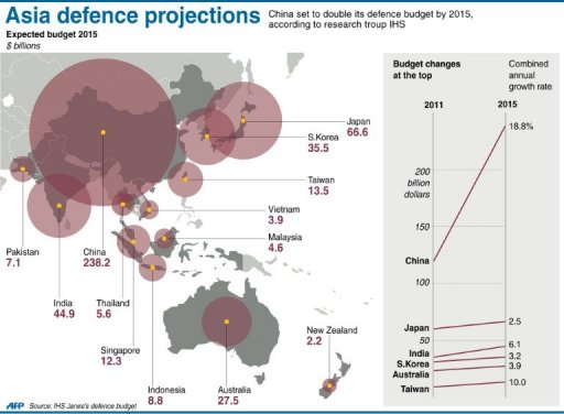 Asia Defence Spending