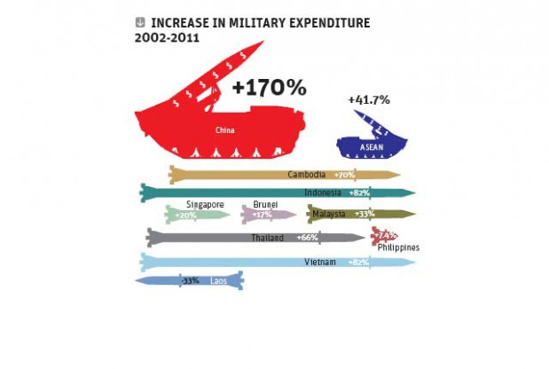 Military expenditure ASEAN vs. China