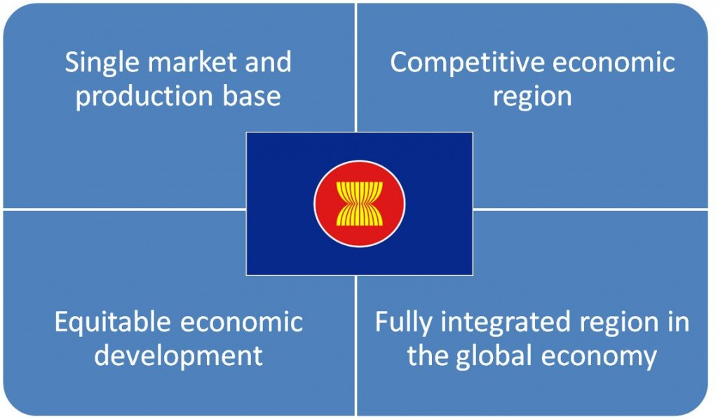 The requirements every ASEAN should comply to as of the end of 2015. The requirements were created in oktober 2003 with the signing of the declaration of ASEAN concord 2 to be realised in 2020. In 2005 the leaders of ASEAN discussed the accelaration of the AEC to 2015 which is currently the deadline.